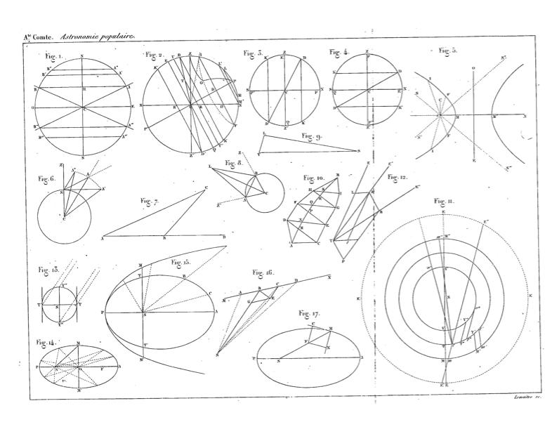 Fig. 2. A. Comte, Traité d'astronomie populaire, 1844.