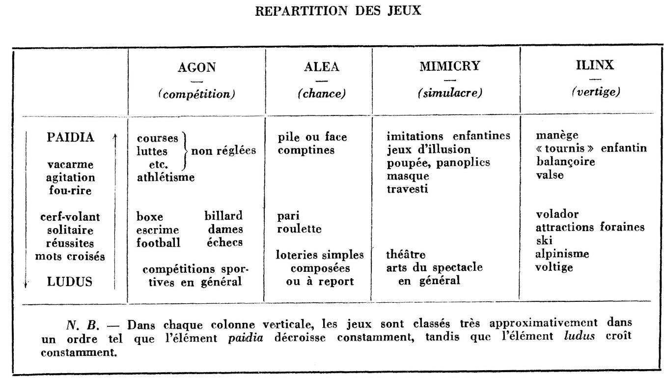 Caillois (Roger). 1967 (1958). Les Jeux et les hommes. Le Masque et le vertige. Paris : Ed. Gallimard, Coll. Folio/Essais, 2ème édition revue et augmentée, p. 92.